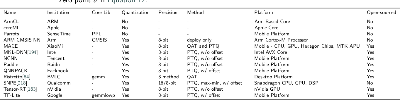 Figure 4 for Pruning and Quantization for Deep Neural Network Acceleration: A Survey