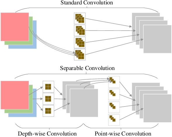 Figure 3 for Pruning and Quantization for Deep Neural Network Acceleration: A Survey