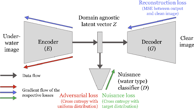 Figure 3 for All-In-One Underwater Image Enhancement using Domain-Adversarial Learning