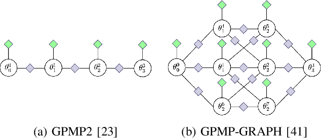 Figure 2 for Joint Sampling and Trajectory Optimization over Graphs for Online Motion Planning