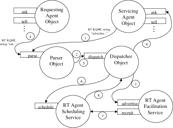 Figure 4 From A Real Time Multi Agent System Architecture For E