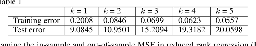 Figure 3 for Adaptive Reduced Rank Regression