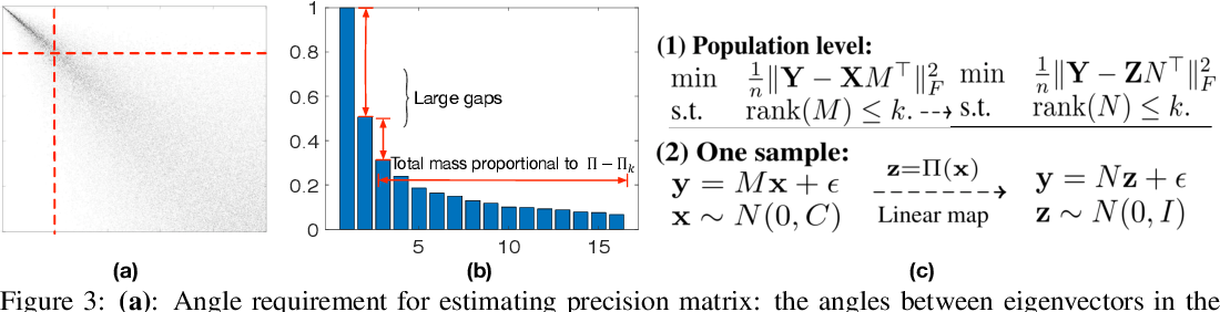 Figure 2 for Adaptive Reduced Rank Regression