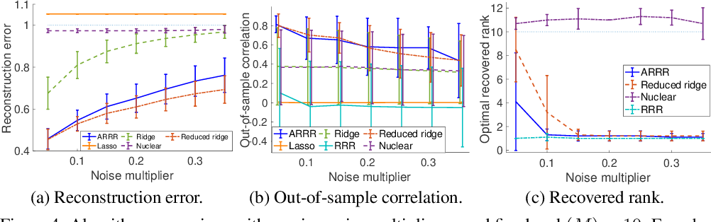 Figure 4 for Adaptive Reduced Rank Regression