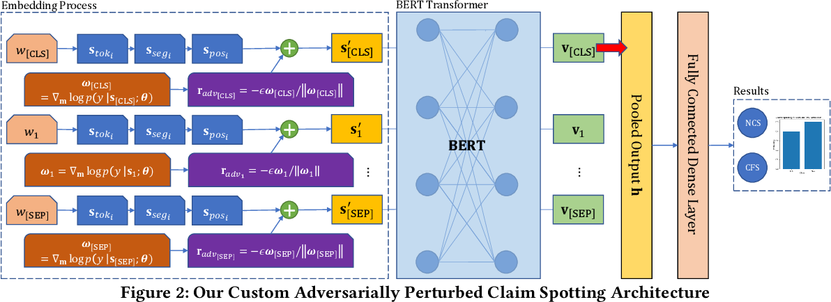 Figure 3 for Gradient-Based Adversarial Training on Transformer Networks for Detecting Check-Worthy Factual Claims