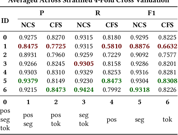 Figure 4 for Gradient-Based Adversarial Training on Transformer Networks for Detecting Check-Worthy Factual Claims