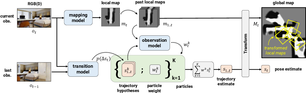 Figure 3 for Differentiable SLAM-net: Learning Particle SLAM for Visual Navigation