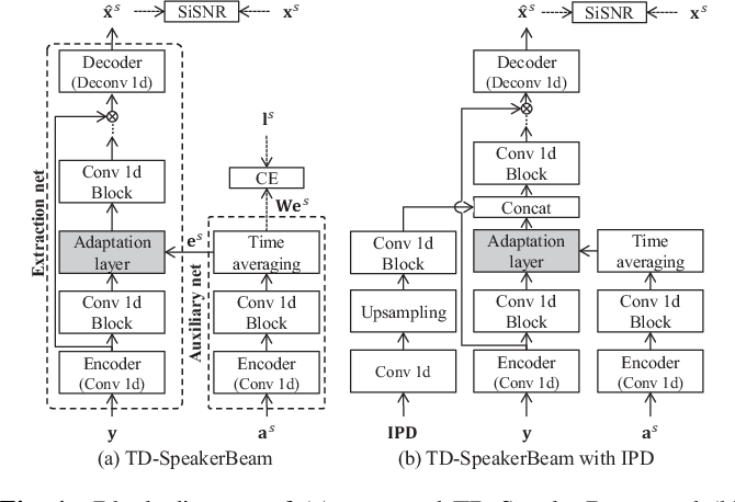 Figure 1 for Improving speaker discrimination of target speech extraction with time-domain SpeakerBeam