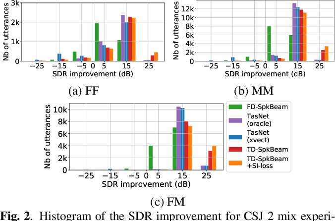Figure 3 for Improving speaker discrimination of target speech extraction with time-domain SpeakerBeam
