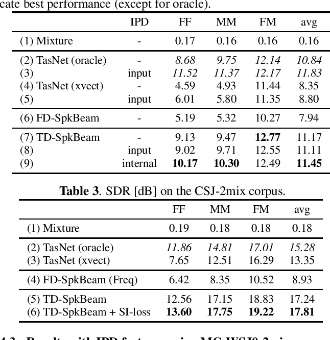 Figure 4 for Improving speaker discrimination of target speech extraction with time-domain SpeakerBeam