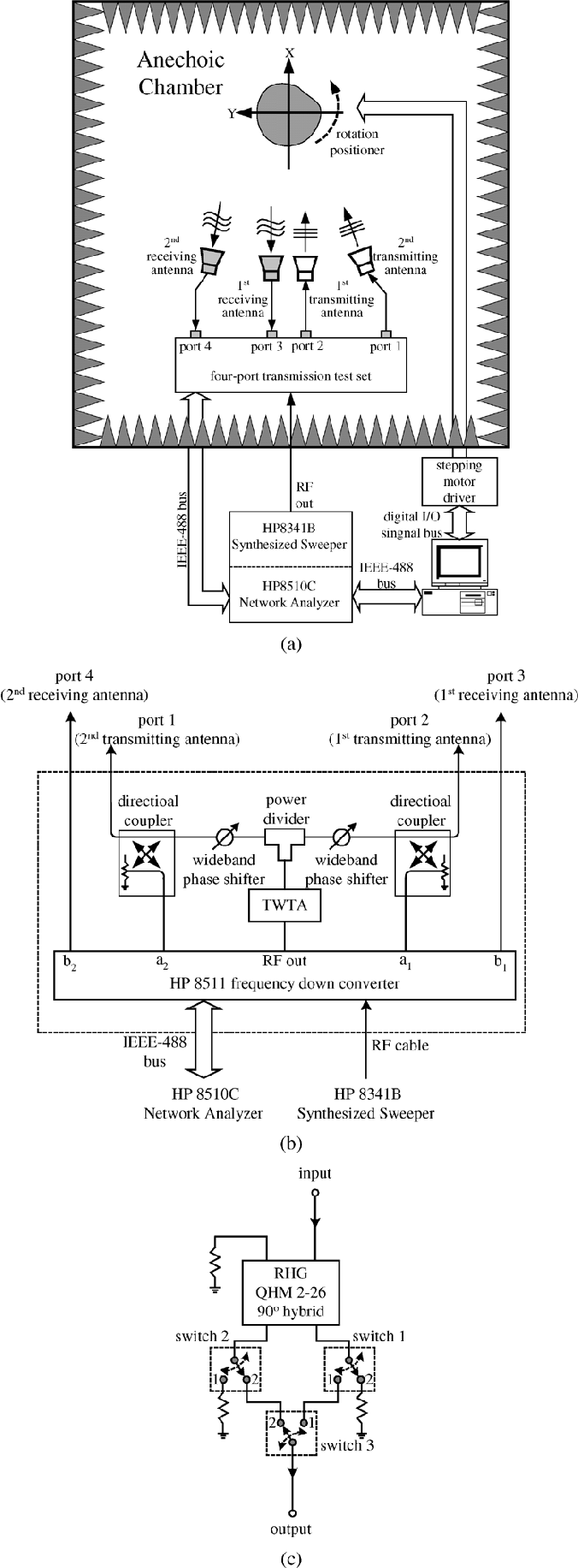 An effective usage of vector network analyzer for microwave imaging