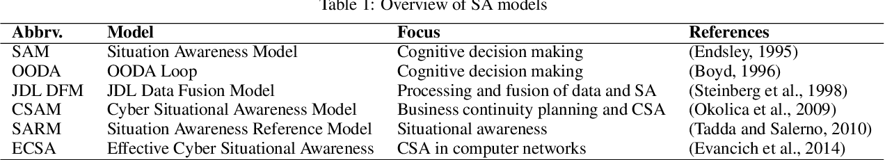 PDF] Analysis and Assessment of Situational Awareness Models for