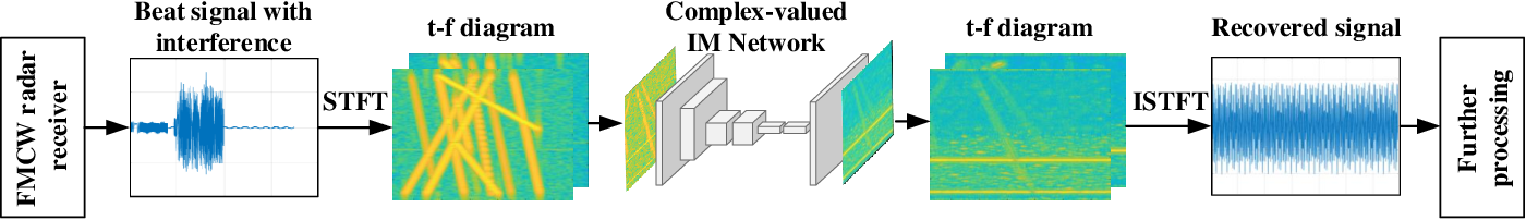Figure 1 for Prior-Guided Deep Interference Mitigation for FMCW Radars