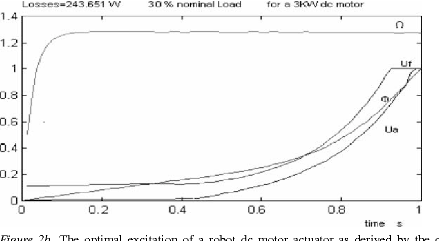 """Figure 2b. The optimal excitation of a robot dc motor actuator as derived by the control scheme """"Test2"""" (Minimal effort control, without minimization of Electromechanical losses, with simultaneous Speed control, while it is following a desired speed profile under a 30% nominal load)."""