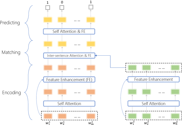 Figure 2 for Query Tracking for E-commerce Conversational Search: A Machine Comprehension Perspective