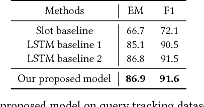 Figure 3 for Query Tracking for E-commerce Conversational Search: A Machine Comprehension Perspective