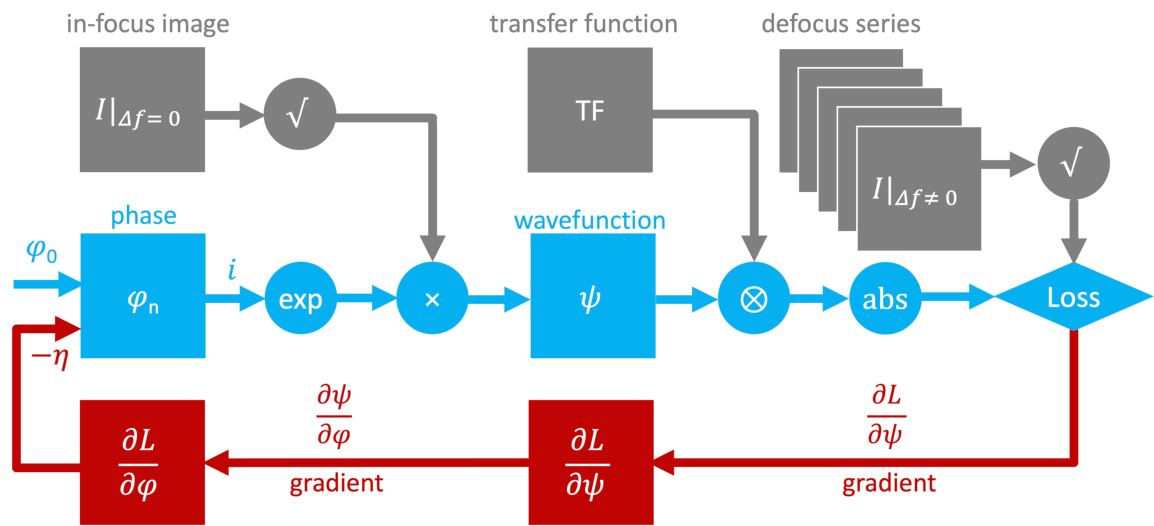 Figure 1 for High resolution functional imaging through Lorentz transmission electron microscopy and differentiable programming