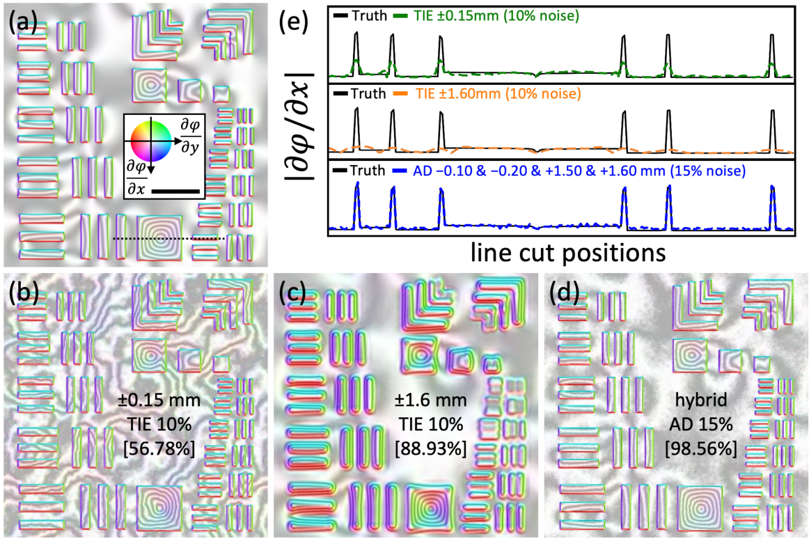 Figure 3 for High resolution functional imaging through Lorentz transmission electron microscopy and differentiable programming