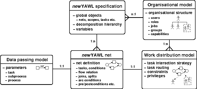 Figure 1 from 2 Work ow 1   0 : The Journey So Far - Semantic Scholar