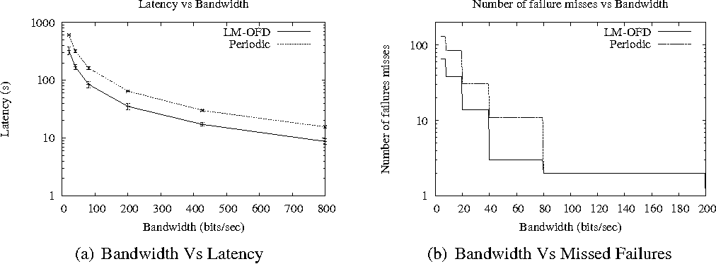 Figure 6 from Latency- and Bandwidth-Minimizing Optimal
