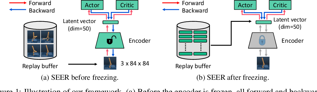 Figure 1 for Improving Computational Efficiency in Visual Reinforcement Learning via Stored Embeddings