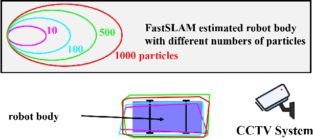 Figure 1 for Set-theoretic Localization for Mobile Robots with Infrastructure-based Sensing