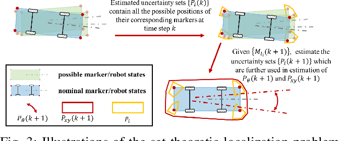 Figure 3 for Set-theoretic Localization for Mobile Robots with Infrastructure-based Sensing