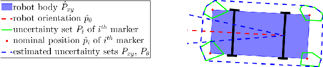 Figure 4 for Set-theoretic Localization for Mobile Robots with Infrastructure-based Sensing