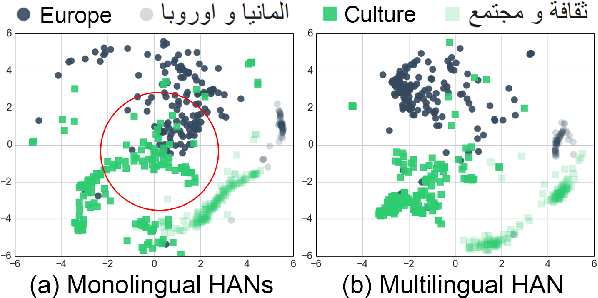 Figure 1 for Multilingual Hierarchical Attention Networks for Document Classification