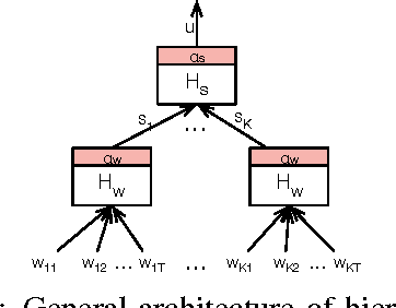 Figure 3 for Multilingual Hierarchical Attention Networks for Document Classification