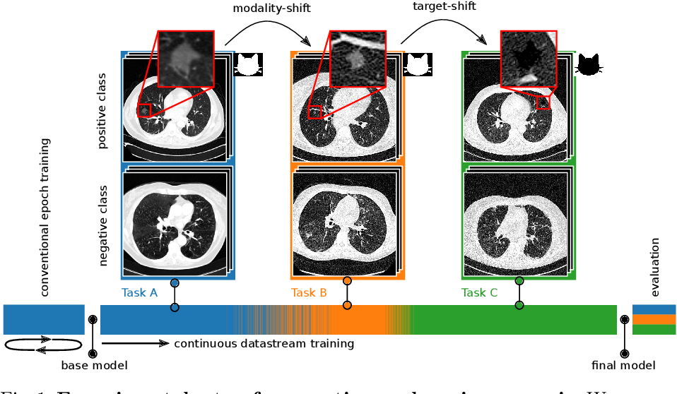 Figure 1 for Dynamic memory to alleviate catastrophic forgetting in continuous learning settings