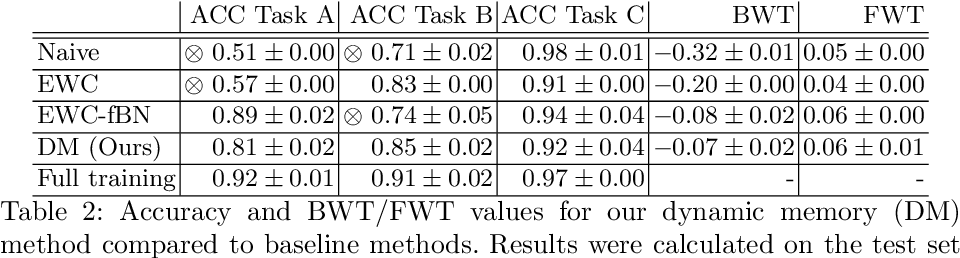 Figure 4 for Dynamic memory to alleviate catastrophic forgetting in continuous learning settings