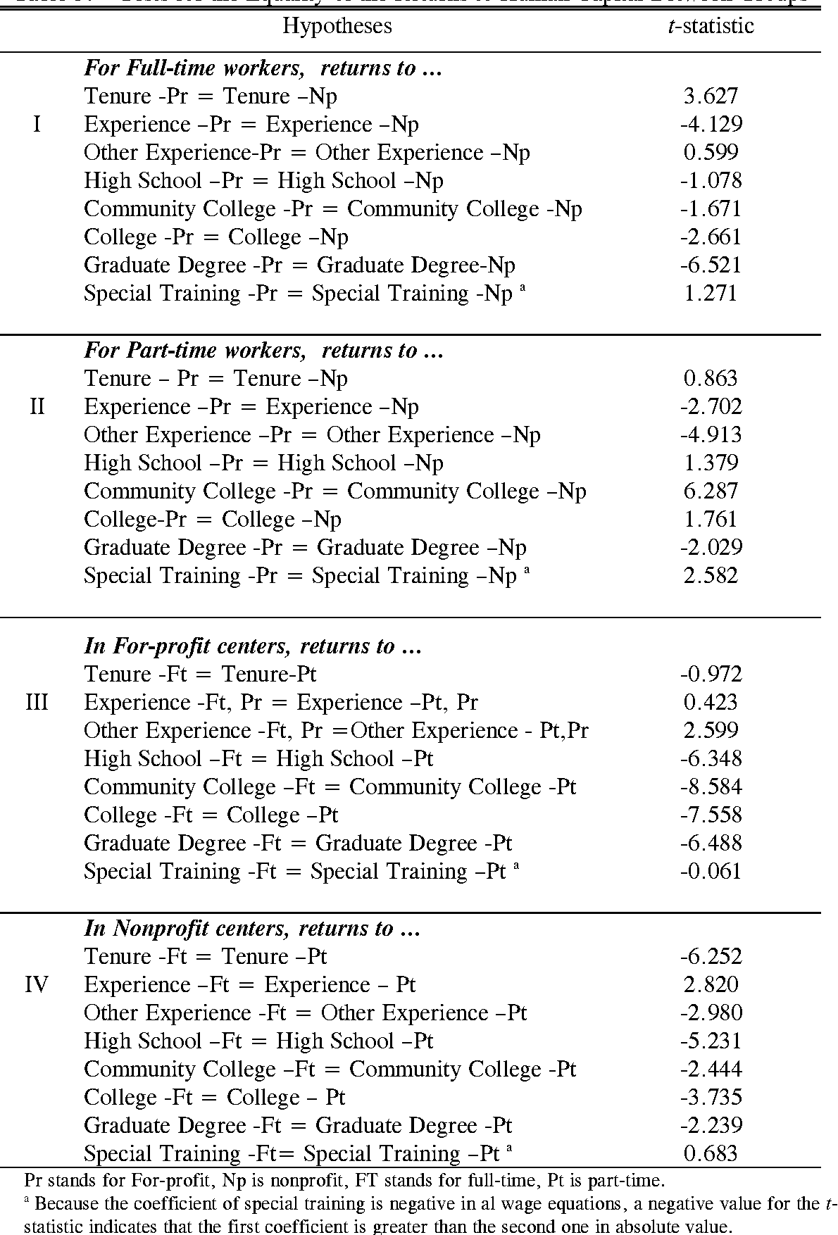Table 5 From Nonprofit Sector And Part Time Work An Analysis Of