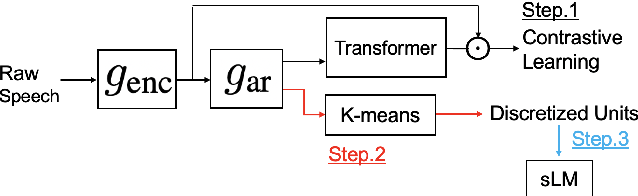 Figure 1 for Speech Representation Learning Combining Conformer CPC with Deep Cluster for the ZeroSpeech Challenge 2021