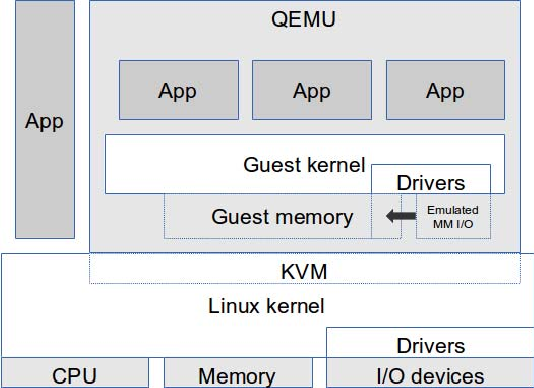 Figure 2 from Platform Device Assignment to KVM-on-ARM