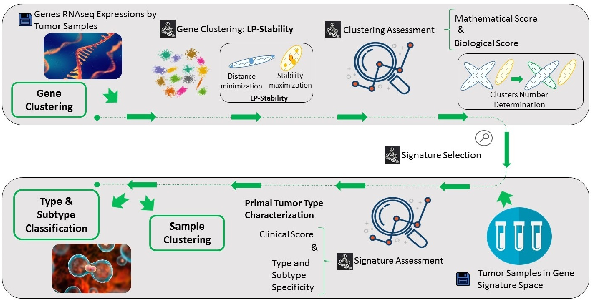 Figure 1 for Cancer Gene Profiling through Unsupervised Discovery
