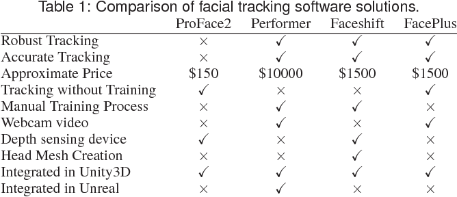 Table 1 from FaceBo: Real-time face and body tracking for faithful