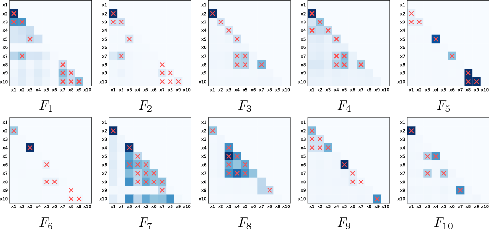 Figure 4: Heat maps of pairwise interaction strengths proposed by our NID framework on datasets generated by functions F1-F10 (Table 1). Red cross-marks indicate ground truth interactions.
