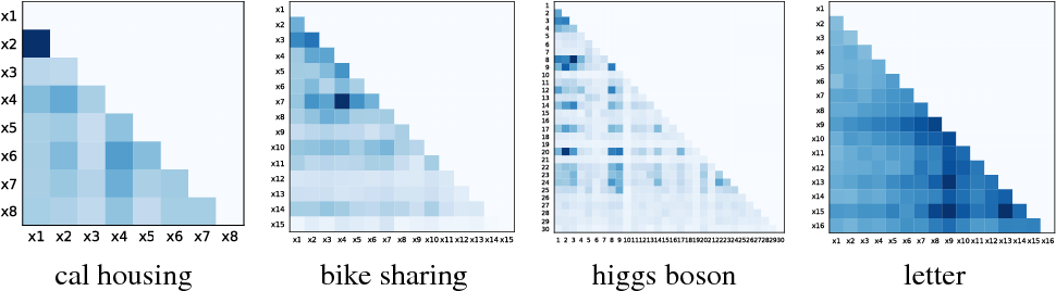Figure 5: Heat maps of pairwise interaction strengths proposed by our NID framework on real-world datasets.