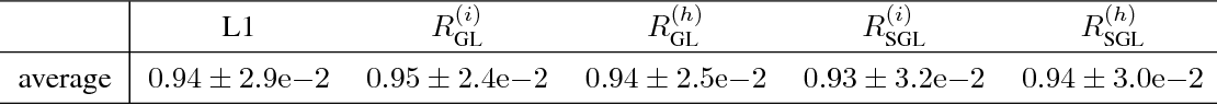Table 4: Average AUC of pairwise interaction strengths proposed by NID for different regularizers. Evaluation was conducted on the test suite of synthetic functions (Table 1)