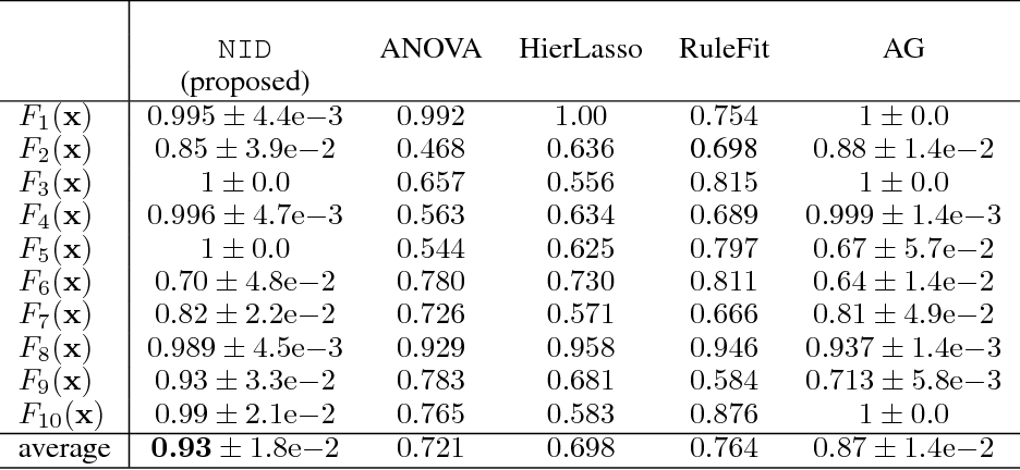 Table 2: AUC of pairwise interaction strengths proposed by NID and baselines on a test suite of synthetic functions (Table 1). ANOVA, HierLasso, and RuleFit are deterministic.