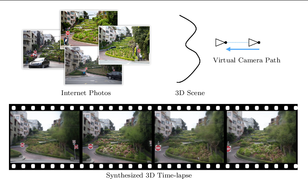 Figure 1 for 3D Time-lapse Reconstruction from Internet Photos