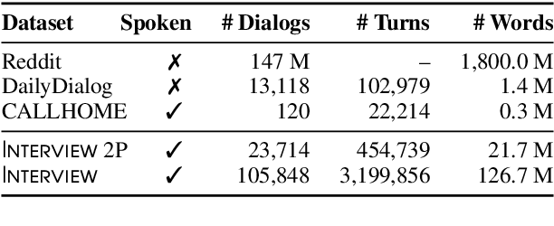Figure 1 for Interview: A Large-Scale Open-Source Corpus of Media Dialog