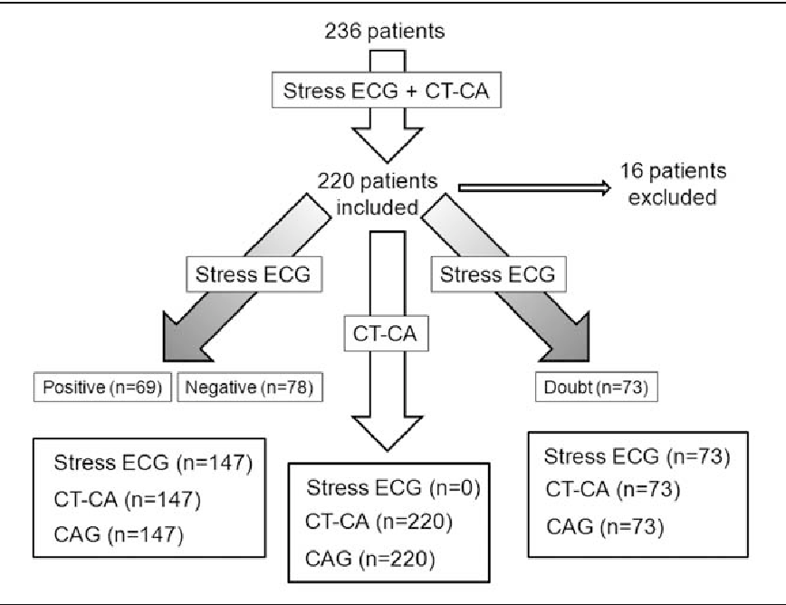 Figure 1 From Stress Ecg Vs Ct Coronary Angiography For The
