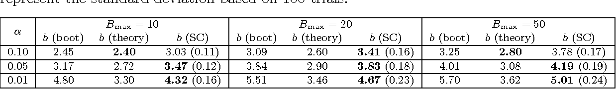 Figure 4 for Scan $B$-Statistic for Kernel Change-Point Detection