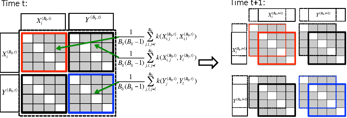 Figure 3 for Scan $B$-Statistic for Kernel Change-Point Detection