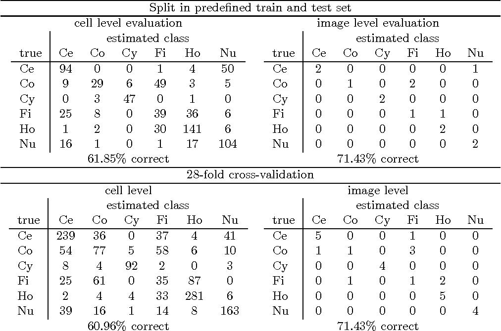Figure 2 for Quantile Representation for Indirect Immunofluorescence Image Classification
