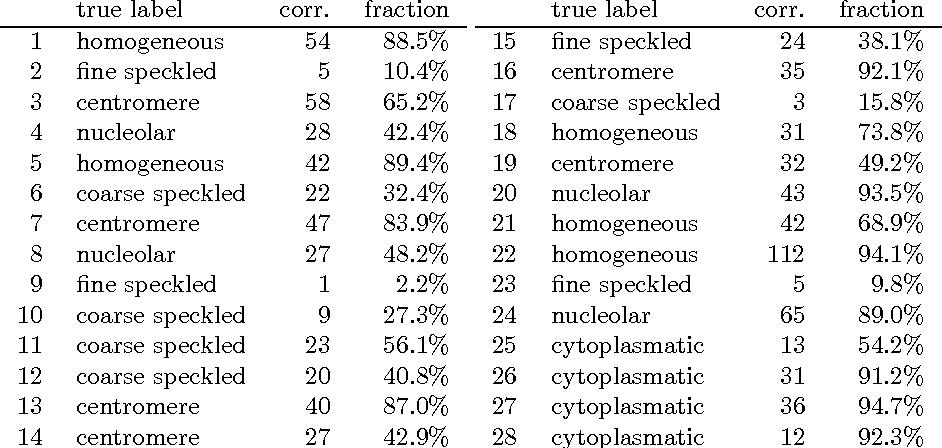Figure 4 for Quantile Representation for Indirect Immunofluorescence Image Classification
