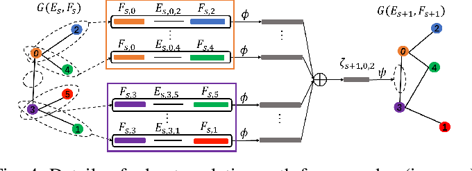 Figure 4 for Deep Multi-attributed Graph Translation with Node-Edge Co-evolution