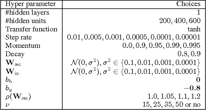 Figure 3 for Variational inference of latent state sequences using Recurrent Networks